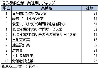 博多駅前企業 業種別ランキング