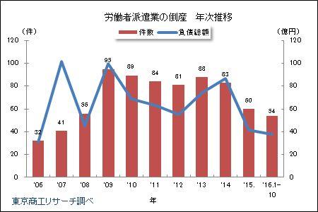 労働者派遣業の倒産 年次推移