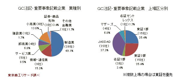 GC・重要事象記載企業 業種別・上場区分別