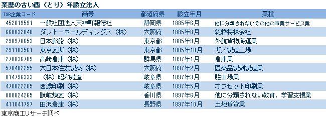 酉年設立の業歴上位法人10社