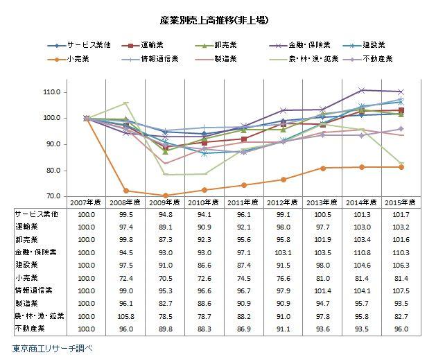 リーマン・ショック後の産業別売上高推移(非上場)