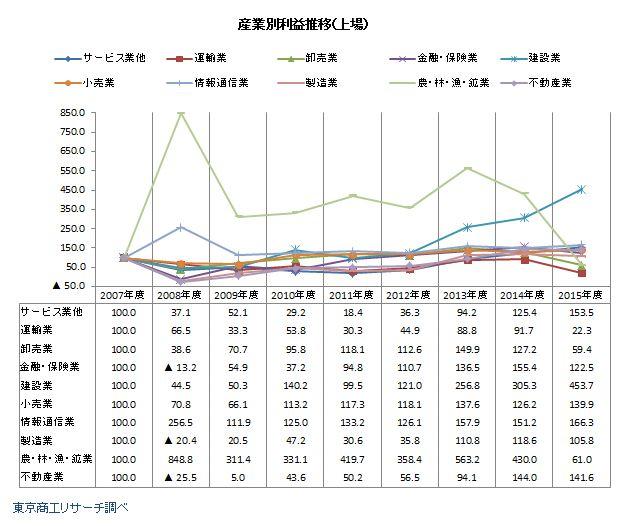 リーマン・ショック後の産業別利益金推移(上場)