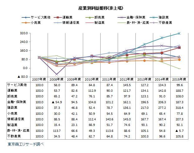 リーマン・ショック後の産業別利益金推移(非上場)