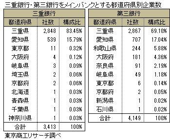 三重銀行・第三銀行をメインバンクとする都道府県別企業数