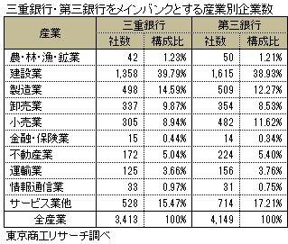 三重銀行・第三銀行をメインバンクとする産業別企業数