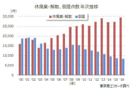 休廃業・解散、倒産件数 年次推移グラフ