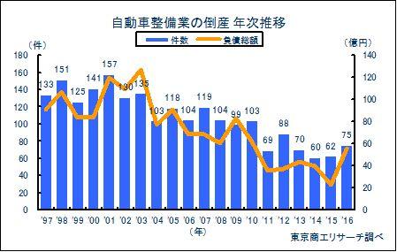 自動車整備業の倒産 年次推移