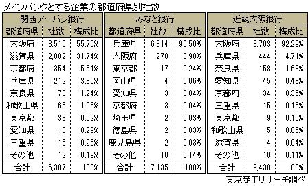 都道府県別メインバンク取引企業数