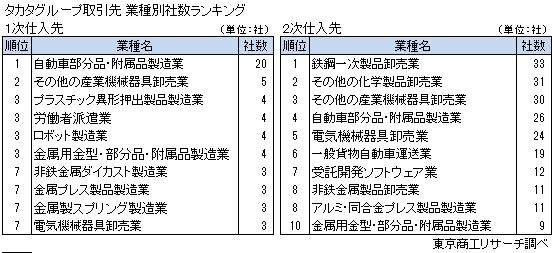 タカタグループ取引先 業種別社数ランキング