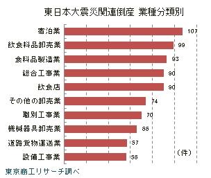 東日本大震災関連倒産 業主分類別
