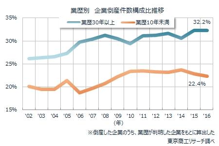 業歴別 企業倒産の構成比推移