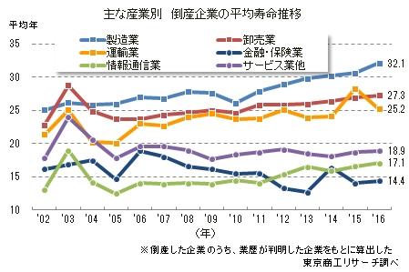 主な産業別 倒産企業の平均寿命推移