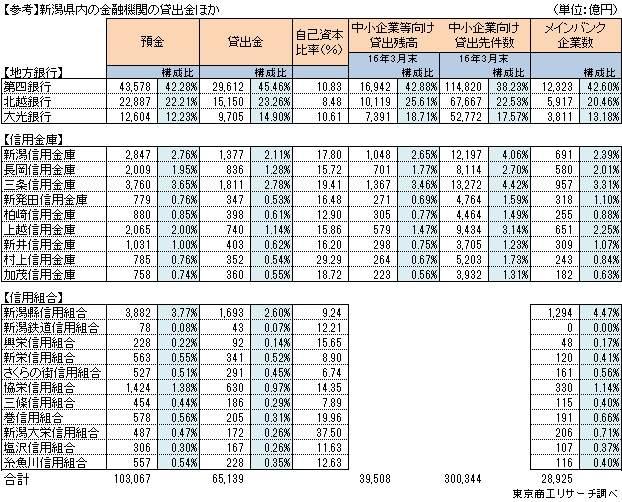 新潟県内の金融機関の貸出金ほか