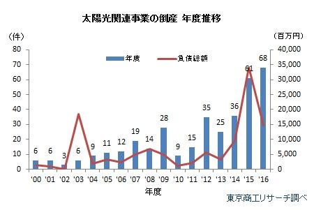 太陽光関連事業者の倒産 年度推移