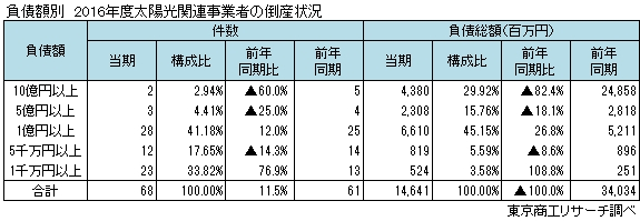 太陽光関連事業者の倒産状況 負債額別
