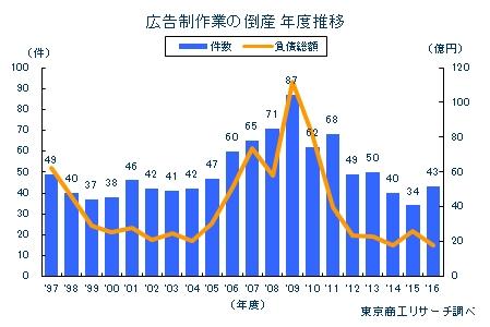 広告制作業の倒産 年度推移