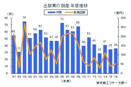 出版業の倒産 年度推移