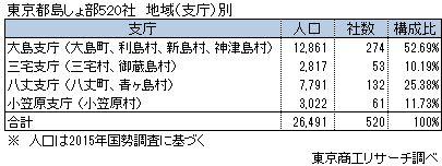 東京都島しょ部520社 地域(支庁)別