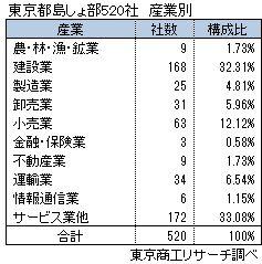 東京都島しょ部520社 産業別