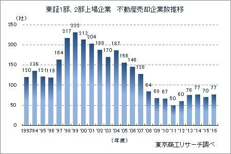 2016年度「東証1部・2部上場企業 不動産売却」調査 : 東京商工リサーチ