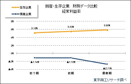 倒産・生存企業財務データ 経常利益率