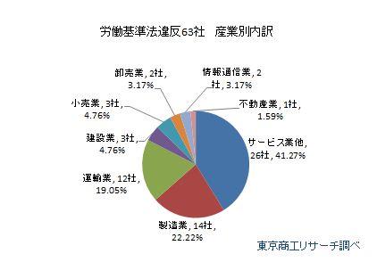労働基準法違反63社 産業別内訳