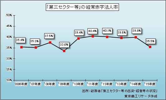 第三セクター等の経常赤字法人率