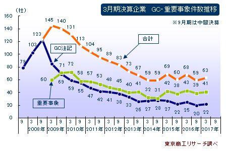 3月期決算企業、GC・需要事象の件数推移