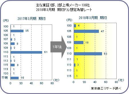 東証1部、2部上場メーカー130社 2018年3月期決算 期初ドル想定為替レート分布