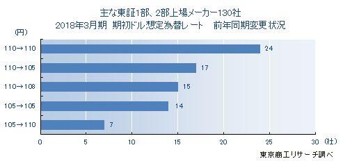 東証1部、2部上場メーカー130社 2018年3月期決算 期初ドル想定為替レート前年同期変更状況