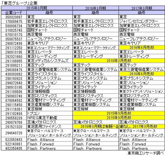 「東芝グループ」企業