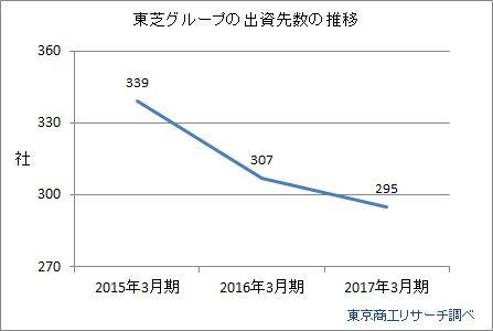 東芝グループの出資先数推移