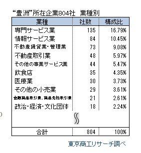 豊洲所在企業 業種別ランキング