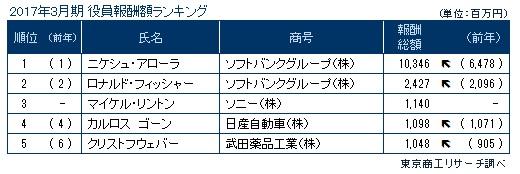 役員報酬のランキング(トップ5)