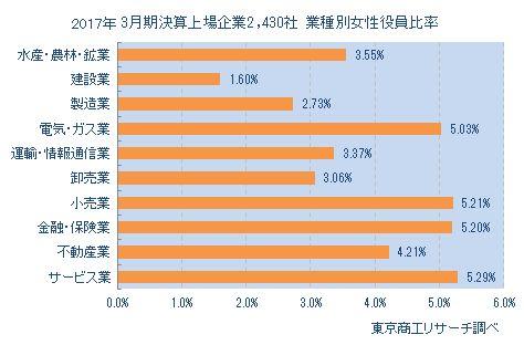 上場企業2,430社 業種別女性役員比率