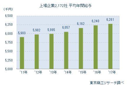 上場企業2,172社 平均年間給与