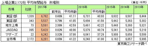 上場企業2,172社 平均年間給与 市場別