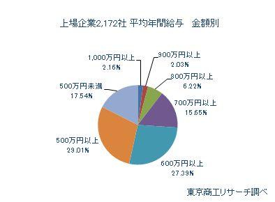 上場企業2,172社 平均年間給与 金額別