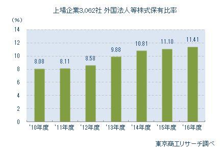 上場企業3,062社 外国法人等株式保有比率