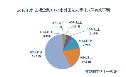 2016年度上場企業3,062社 外国法人等株式保有比率別