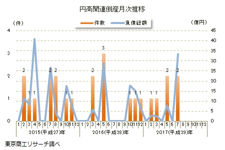 円高関連倒産月次推移
