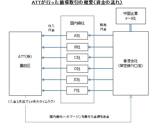 ATTが行った循環取引の概要(資金の流れ)