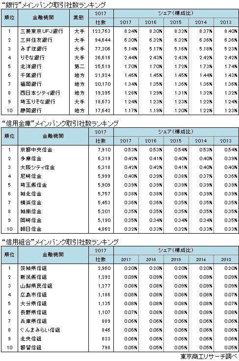 業態別 メインバンク取引社数ランキング