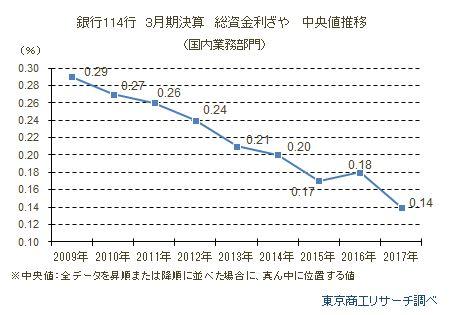 銀行114行 3月期決算 総資金利ざや 中央値推移
