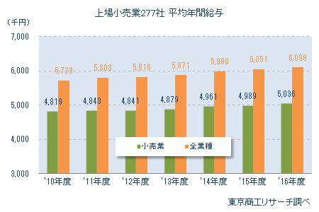 上場小売業277社 平均年間給与推移
