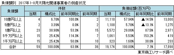 負債額別 太陽光関連事業者の倒産状況