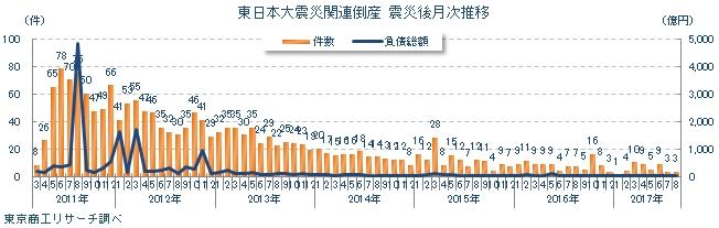 東日本大震災関連倒産 震災後月次推移