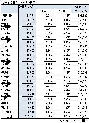 東京都23区 区別社長数
