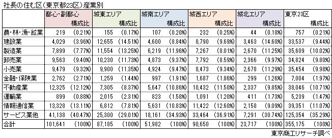 社長の住む区(東京都23区)産業別