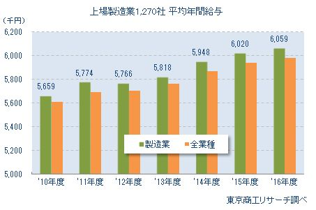 上場製造業1,270社 平均年間給与